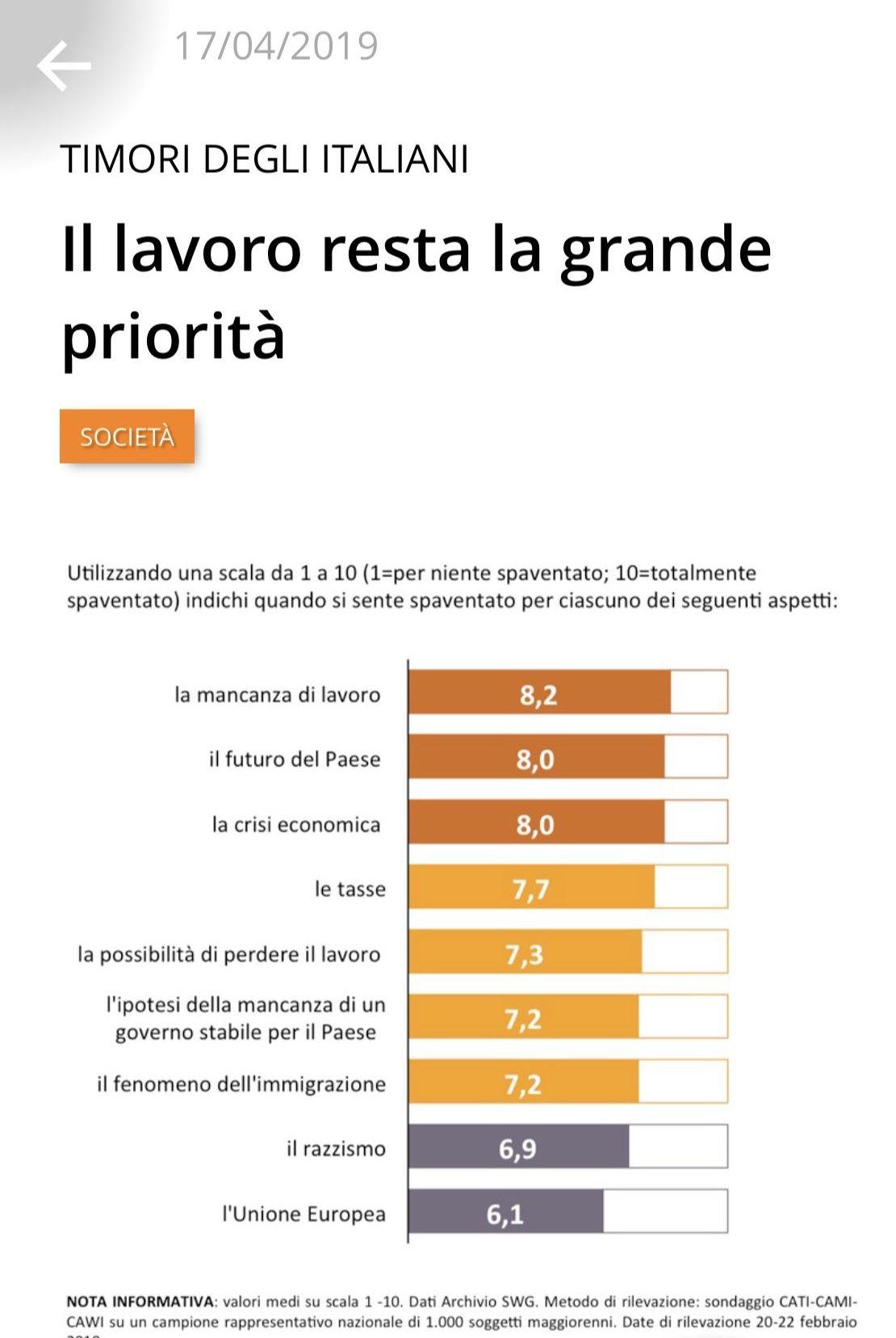 I timori degli italiani secondo l'istituto demoscopico SWG