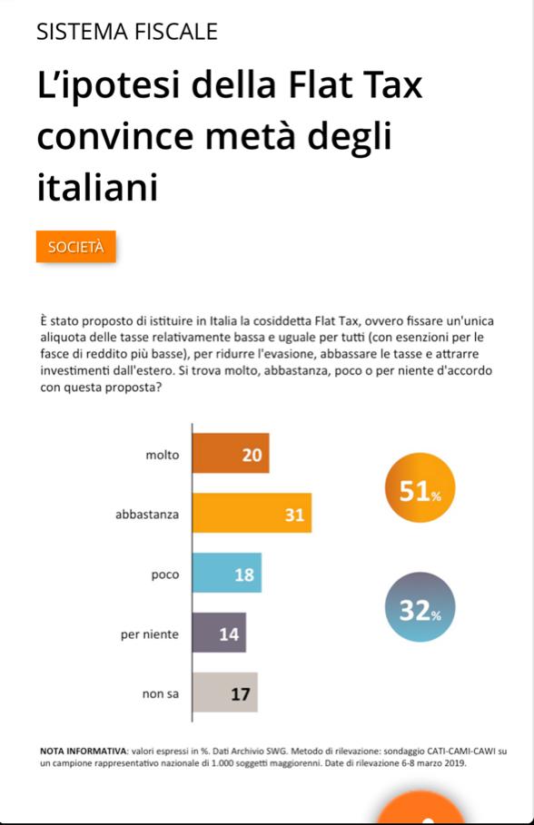 Sondaggio SWG: l'ipotesi della Flat Tax convince metà degli italiani