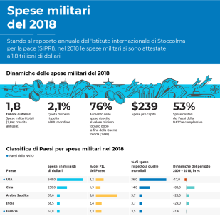 Spese militari del 2018