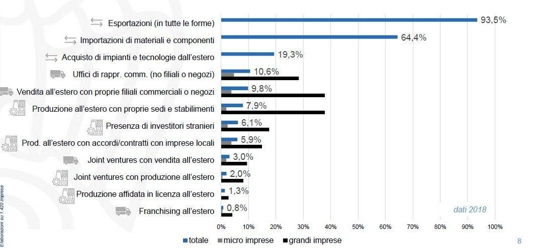 Modalità di internazionalizzazione delle imprese lombarde