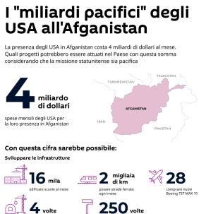 I miliardi pacifici degli USA all'Afganistan