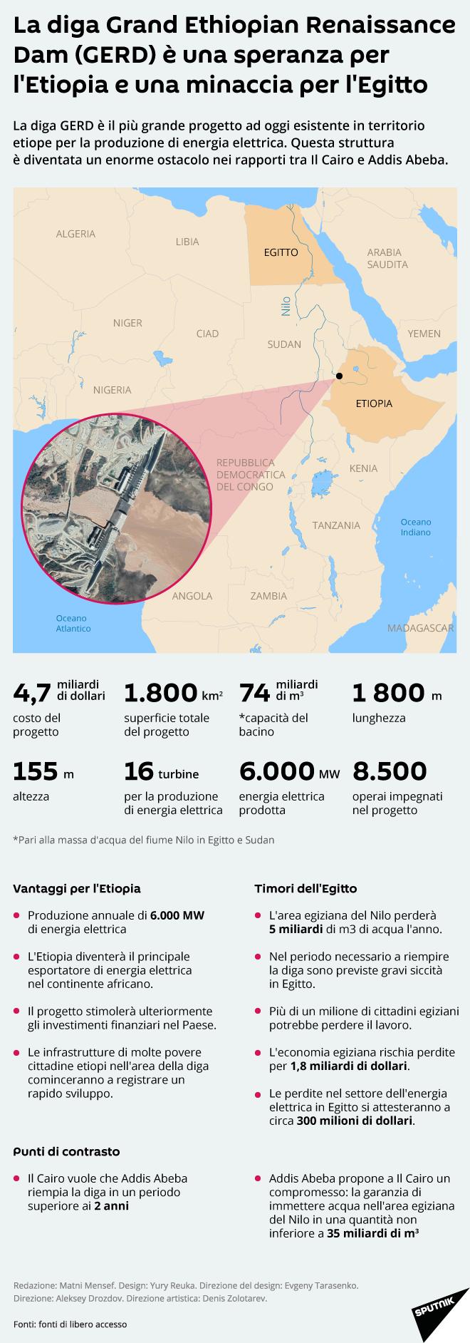 La diga Grand Ethiopian Renaissance Dam (GERD) è una speranza per l'Etiopia e una minaccia per l'Egitto - Sputnik Italia