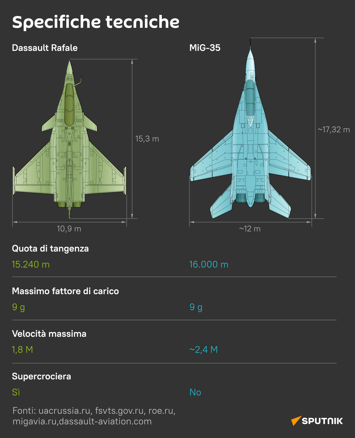 Il russo MiG-35 vs il francese Rafale 1 - Sputnik Italia