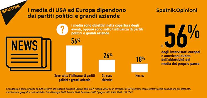 Il sondaggio di Sputnik. Opinioni.