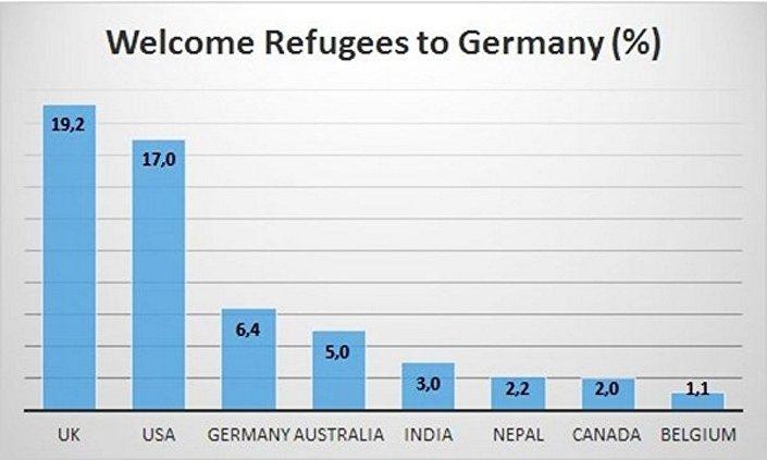 Solo il 6 per cento di questi vengono dalla Germania! Quasi la metà vengono da paesi anglofoni: Regno Unito, Usa, Australia (!), Canada, per non parlare dell'India: sembra che i cittadini del mondo che parlano inglese si siano messi d'accordo per invitare suriani, afghani, negri africani, in casa d'altri.