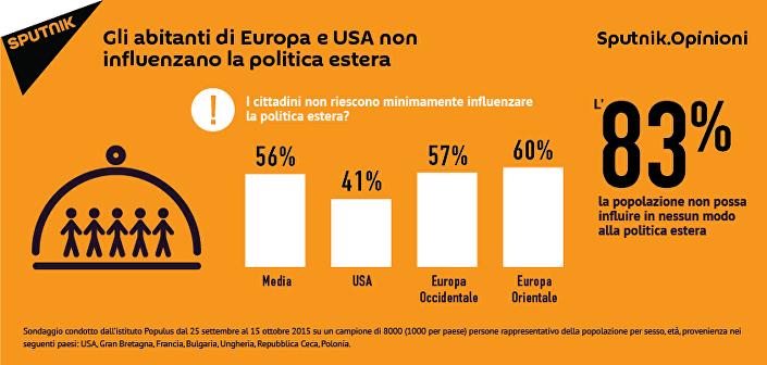 Gli abitanti di Europa e USA non influenzano la politica estera