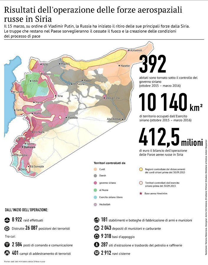 Risultati dell'operazione delle forze aerospaziali russe in Siria