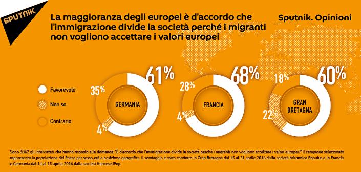 Secondo le cifre di un sondaggio Sputnik.Opinioni, la stragrande maggioranza degli abitanti di Francia, Germania e Regno Unito ritengono che i migranti disgreghino la società