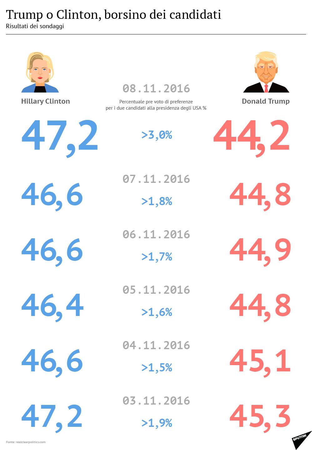 Elezioni USA, borsino dei candidati, 08.11 - Sputnik Italia