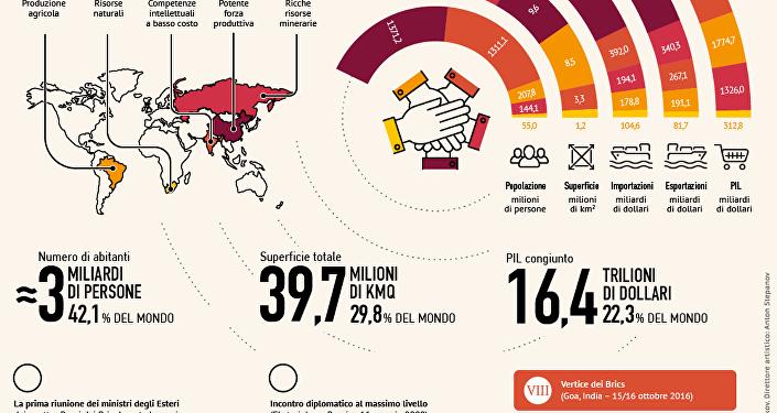I paesi BRICS in cifre