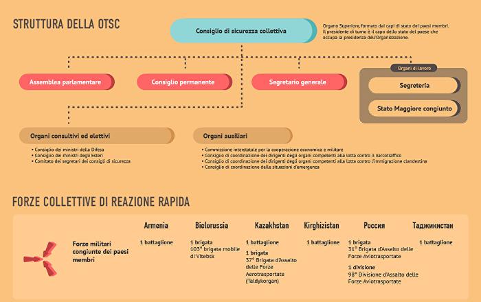 Storia e struttura dell'Organizazione del Trattato di Sicurezza Collettiva