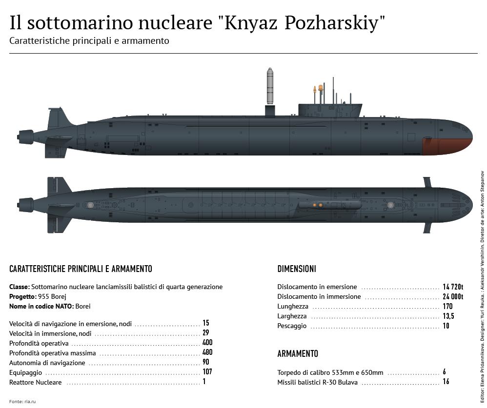Il sottomarino Knyaz Pozharskiy