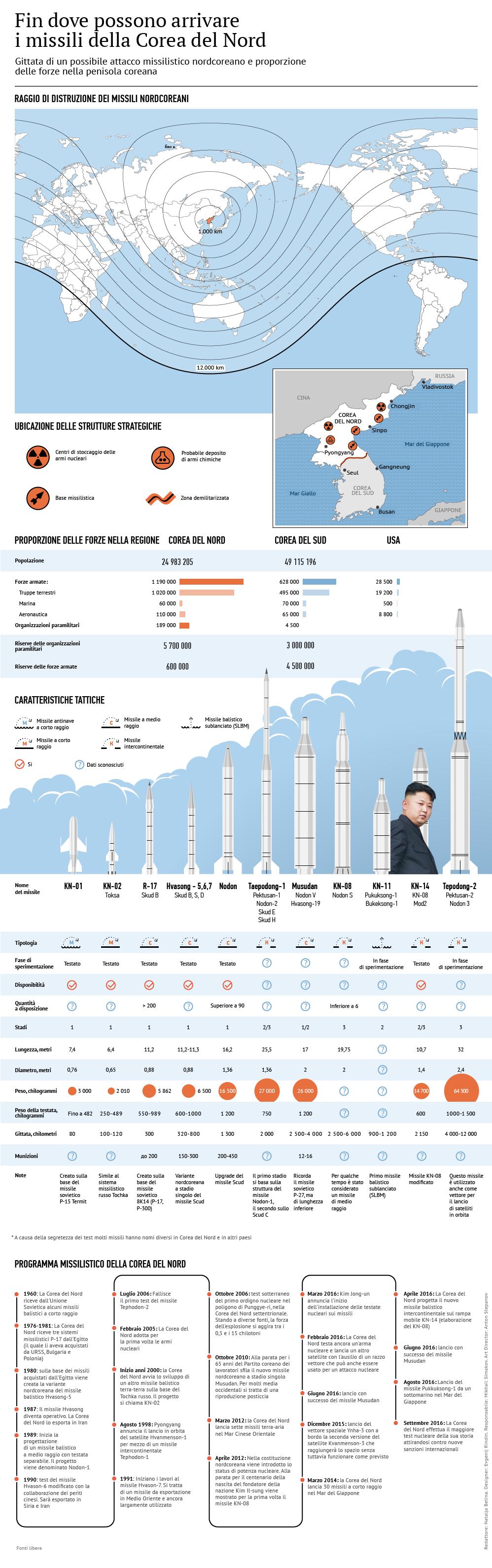 Fin dove possono arrivare i missili della Corea del Nord