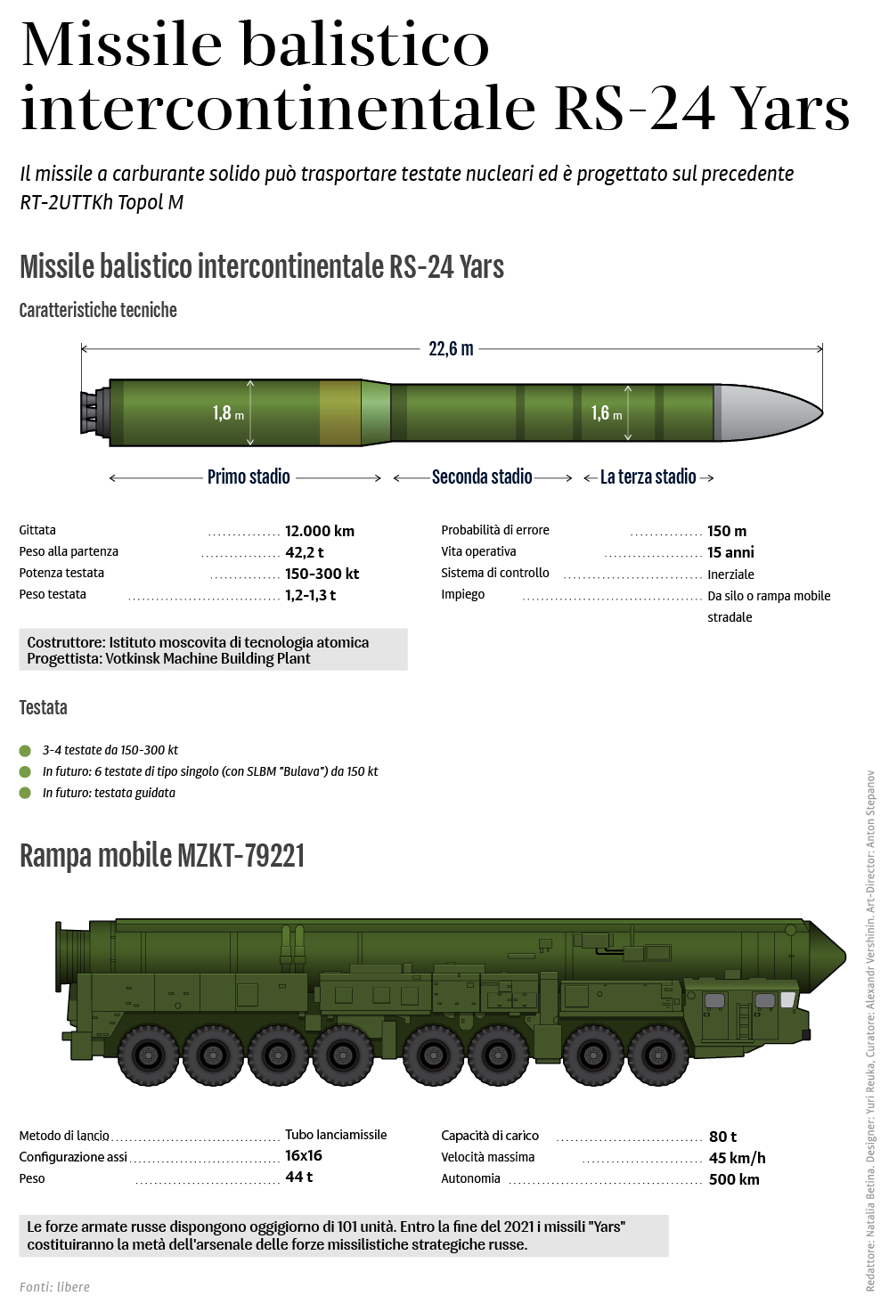 Il missile balistico intercontinentale RS-24 Yars