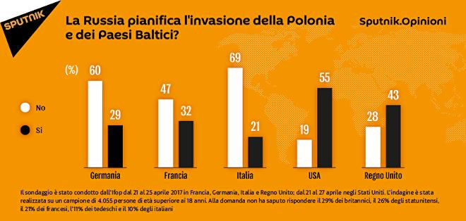 Opinioni. La Russia pianifica l'invasione della Polonia e dei Paesi Baltici?