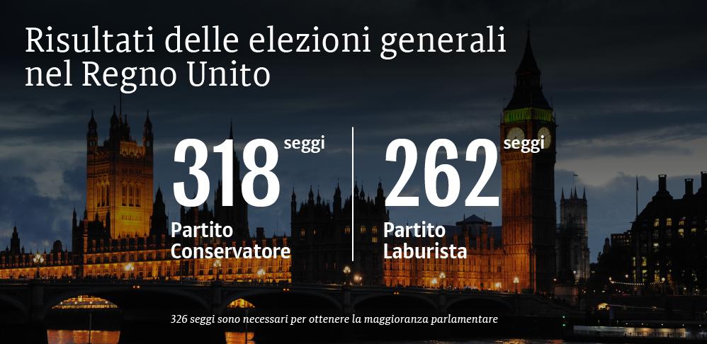 I risultati finali delle elezioni in Gran Bretagna