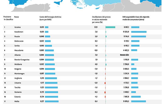 Classifica degli stati europei in base al costo dell'energia elettrica per i consumatori