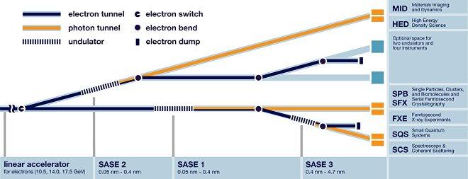 Come funziona: questo fascio del laser a raggi x ha bisogno di più team di ricercatori. A destra: FXE, SPB/SFX, ecc.