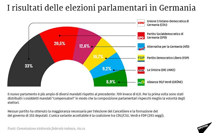 I risultati delle elezioni parlamentari in Germania
