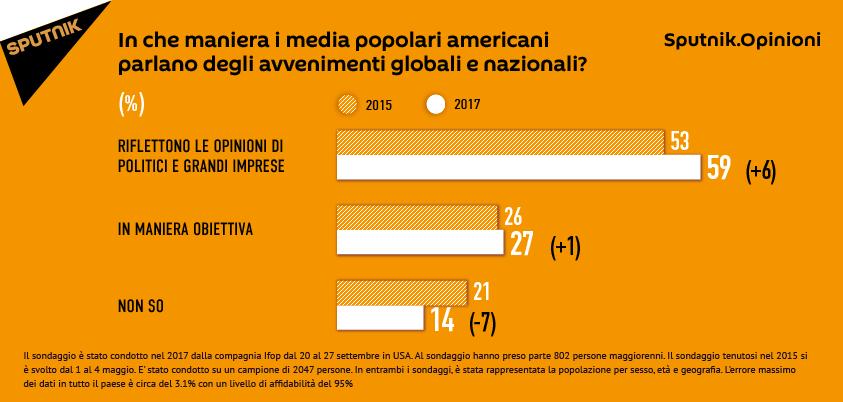 Sondaggio: quali interessi e persone rappresentano i media USA secondo gli americani