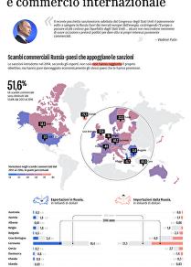 Sanzioni contro la Russia e commercio internazionale