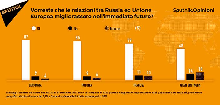 Sondaggio: la maggioranza degli europei vogliono miglioramento delle relazioni con Russia