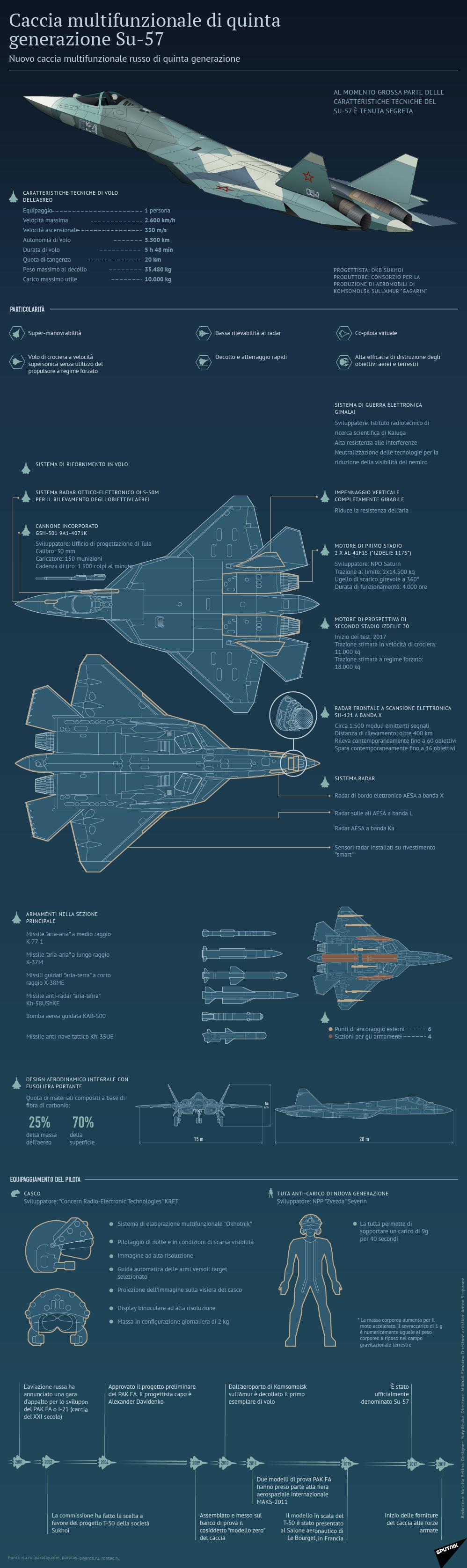 Caccia multifunzionale di quinta generazione Su-57