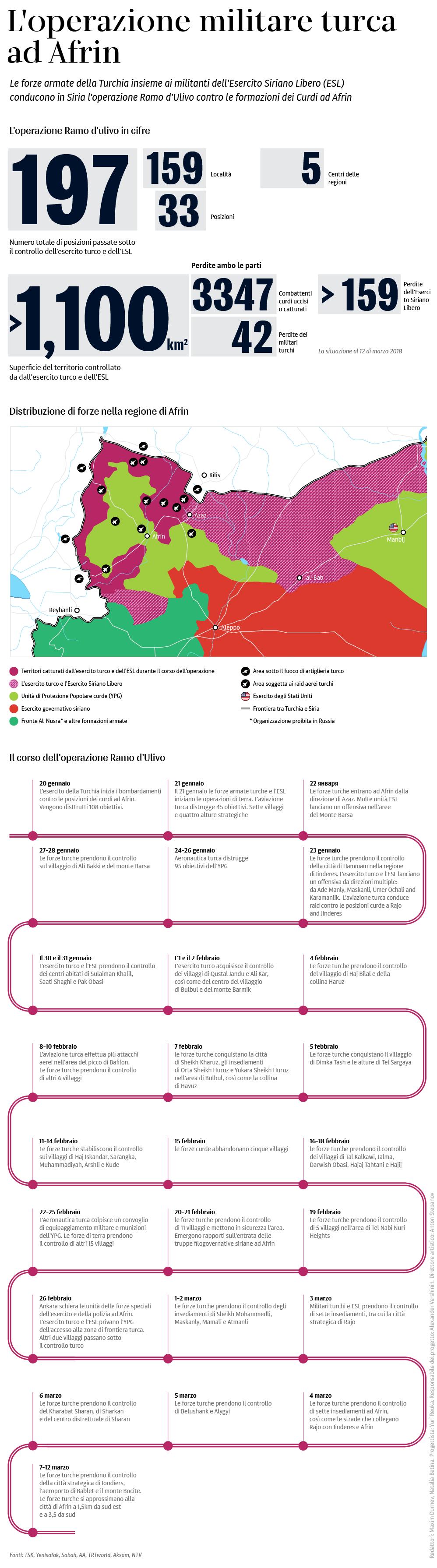 L'operazione militare turca ad Afrin - Sputnik Italia