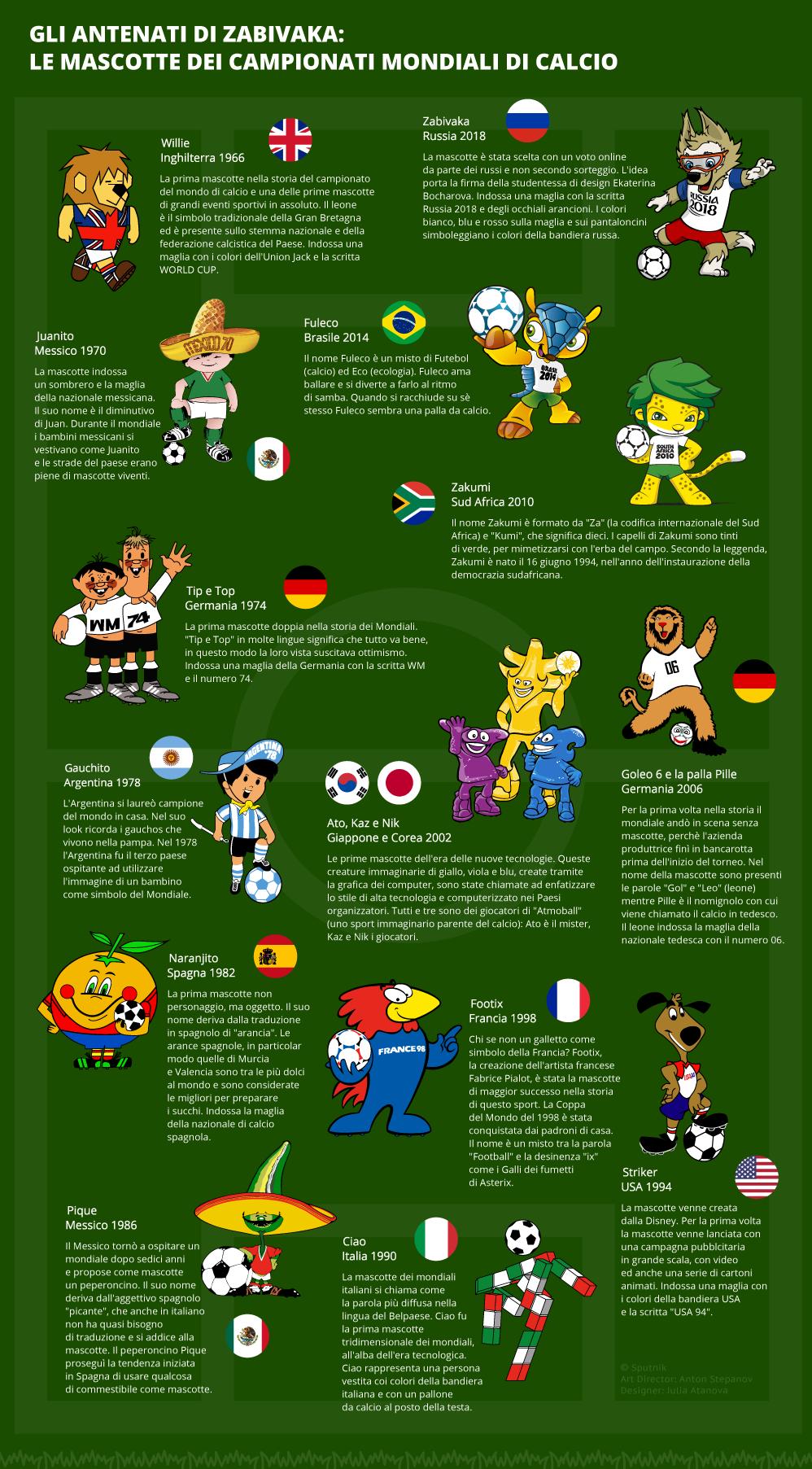 Le mascotte dei Mondiali di calcio