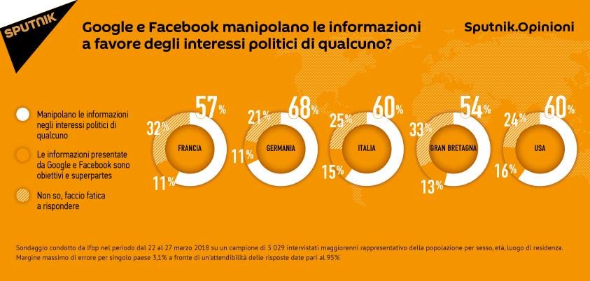 Sondaggio: Google e Facebook manipolano informazioni a favore degli interessi politici?
