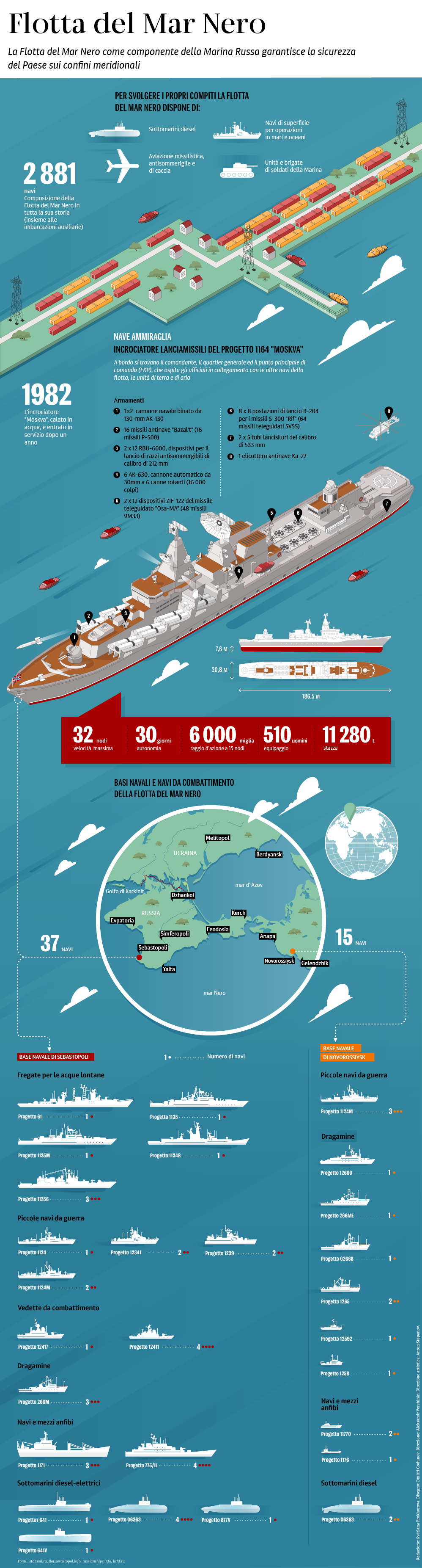 Flotta del Mar Nero, infografica