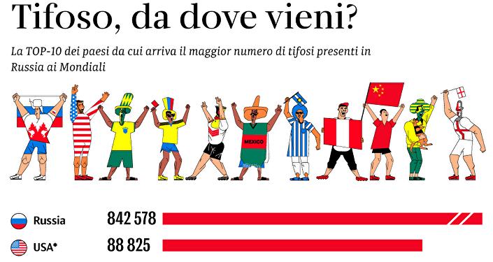 Mondiali 2018, da dove arriva il maggior numero dei tifosi?