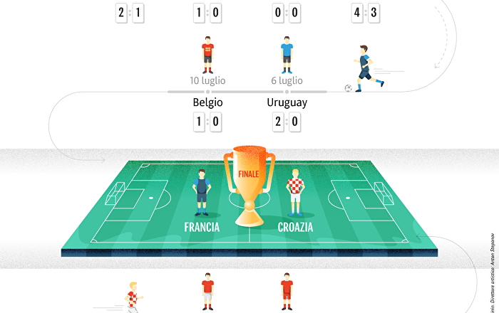 Percorso delle squadre finaliste al Campionato del Mondo di calcio 2018