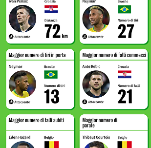 I Top Players di Russia 2018
