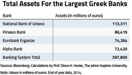 Assets delle principali banche greche