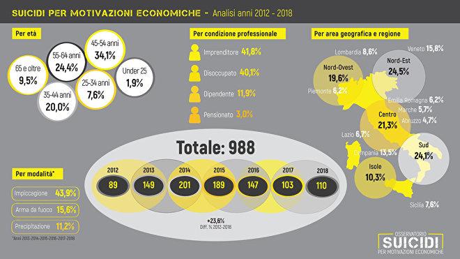 Suicidi 2012-2018