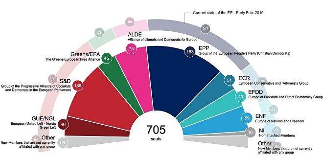 Proiezione delle preferenze di voto nell'UE-27 e sulla distribuzione dei seggi nel Parlamento europeo