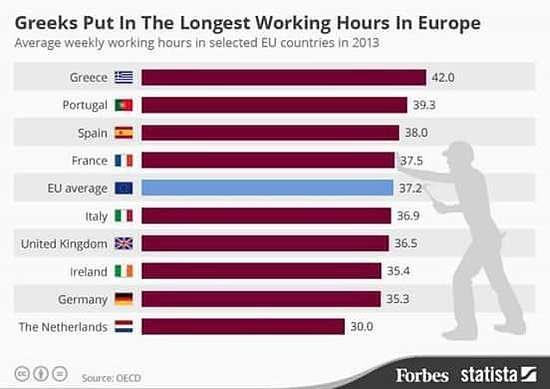 Ore di lavoro in Europa