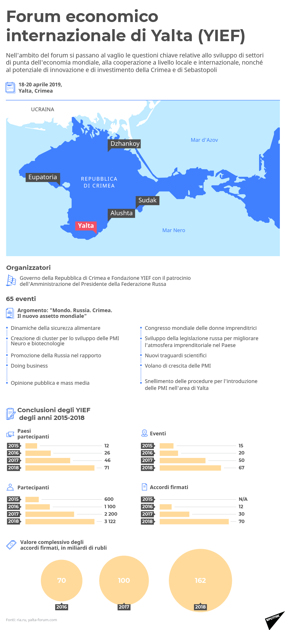 Forum economico internazionale di Yalta (YIEF) - Sputnik Italia