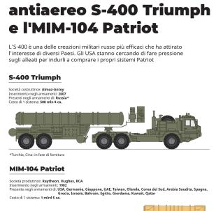 Il sistema d'arma antiaereo S-400 Triumph e l'MIM-104 Patriot