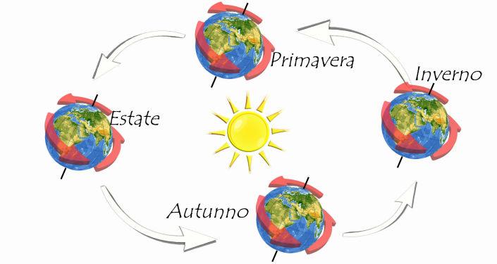 (figura 2) Inclinazione asse terrestre attuale: 23°