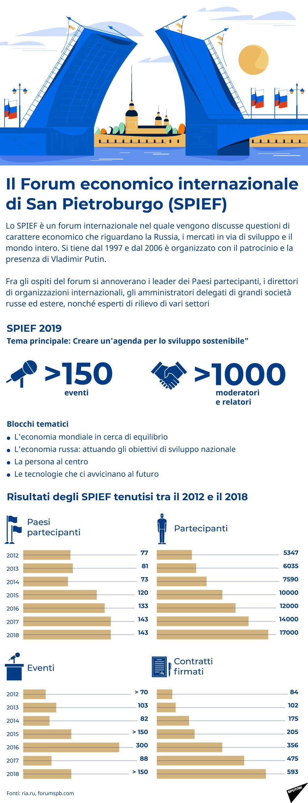 Il Forum Economico Internazionale di San Pietroburgo (SPIEF) - Sputnik Italia