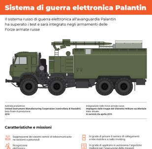 Sistema di guerra elettronica Palantin