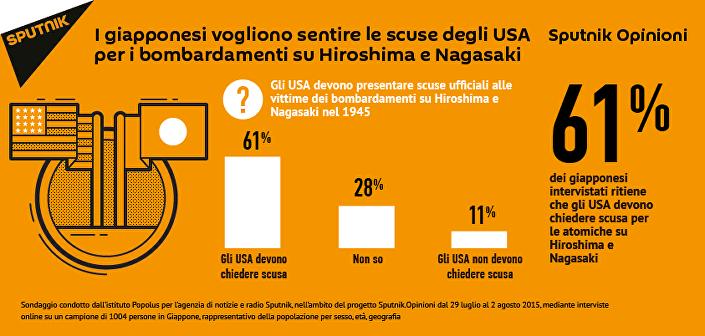 Secondo i dati del nuovo sondaggio di Sputnik.Opinioni, il 61% dei giapponesi ritiene che gli USA debbano chiedere scusa per i bombardamenti su Hiroshima e Nagasaki